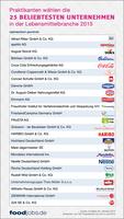 Praktikanten wählen die 25 beliebtesten Unternehmen der Lebensmittelwirtschaft 2015