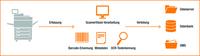 Mit einem Klick Daten erfassen und verarbeiten