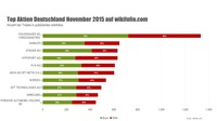 Top-10-Aktien im November: Volkswagen zum dritten Mal in Folge an der Spitze