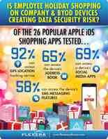 Weihnachtseinkäufe über BYOD und unternehmenseigene Geräte bergen hohes Sicherheitsrisiko für Unternehmen