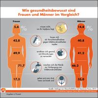 Umfrage: Wie gesundheitsbewusst sind deutsche Frauen und Männer im Vergleich?