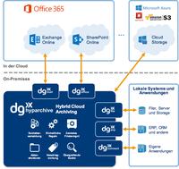Sichere Archivierung für Office 365 und Exchange Online
