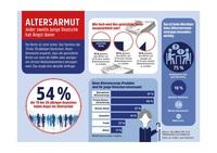 Altersarmut - jeder zweite junge Deutsche hat Angst davor