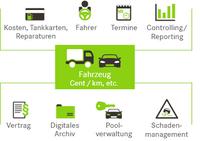 Fuhrparkmanagement-Software Fleet+ unterstützt wachsenden Fuhrpark-Dienstleister
