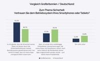 Umfrage: Anwender vertrauen mehrheitlich der Sicherheit mobiler Betriebssysteme - Deutsche sind misstrauischer als Briten