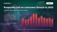 Kaspersky-Jahresstatistik: Deutschland bei Web-Infizierungen in der Risikogruppe