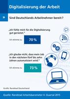 Arbeitnehmer sehen Digitalisierung gelassen entgegen