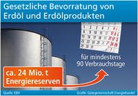 Erdöl-Reserven für mindestens 90 Tage