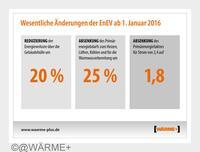 EnEV 2016 - verschärfte Anforderungen an die Energieeffizienz