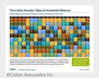 Sutor Anlageexperte: Drei Gründe, warum man bei der Geldanlage diversifizieren sollte