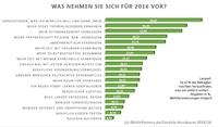 Gute Vorsätze - 60 Prozent der Deutschen nehmen sich 2016 etwas vor