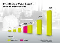 Öffentliches WLAN boomt - auch in Deutschland