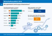 Deutschlands Arbeitnehmer gehen mit viel Optimismus in 2016