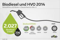 Biodieselabsatz 2014 - Rapsöl bleibt wichtigste Rohstoffquelle