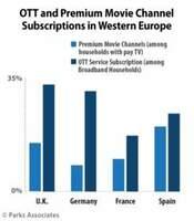 Parks Associates: Ein Drittel der britischen Haushalte mit Breitbandanschluss haben ein Abonnement für OTT-Videodienste