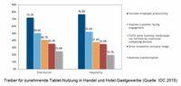 Tablet-Nutzung in Handel, Hotel- und Gastgewerbe steigt laut IDC Studie europaweit stark an