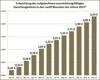 Deutscher Mittelstandsanleihen FONDS (WKN A1W5T2) mit erfolgreicher Jahresbilanz