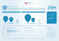 3. plentymarkets E-Commerce Geschaftsklimaindex: