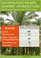 Nachhaltiges Palmöl gewinnt an Bedeutung