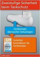 Tankschutz-Fachbetriebe schützen vor Umweltschäden