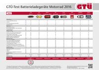 GTÜ testet Batterielader für Motorräder: Startklar durch die Winterpause