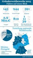 Studie analysiert Gründerwettbewerbe: Bayern führend, Berlin nur im Mittelfeld