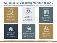Fußballfans always on: Viel Informationsbedarf auch zwischen den Spieltagen
