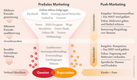 PreSales Marketing vor Augen - mit DINA3 Postern