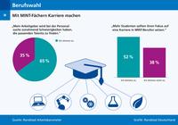 Arbeitnehmer raten: Studenten sollten Fokus auf MINT-Berufe legen