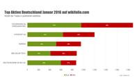Top-5-Aktien im Januar: VW steht auch zum Jahresauftakt an der Spitze