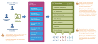 Code-Generierung vereinfacht IoT-Entwicklung