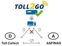 100.000 Fahrzeuge nutzen TOLL2GO