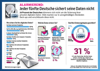 Alarmierend: Jeder fünfte Deutsche sichert seine Daten nicht