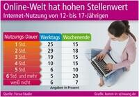 Internet-Nutzungsdauer von Jugendlichen
