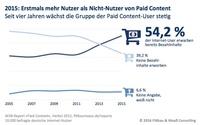 Ende der Gratismentalität. Für Paid Content zahlten bereits 54%