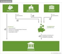 Finanzierung gesetzlicher Krankenkassen: Gesundheitsfonds und Zusatzbeitrag