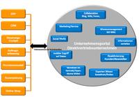 Der vernetzte Außendienst: Der Faktor Wissen im Direktvertrieb