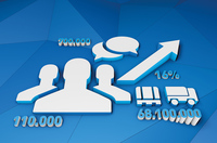 Erfolgreicher als geplant: TimoCom legt Zahlen für 2015 vor
