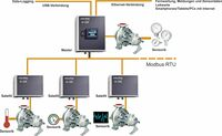Highlight auf der WTT: intelligente Pumpenüberwachung