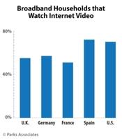 Parks Associates: 16% der spanischen Pay-TV-Haushalte, die 2015 erstmals Pay-TV abonnierten