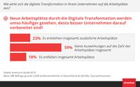 Die Nachfrage nach Arbeitsplätzen in Deutschland wird durch die Digitalisierung weiter steigen