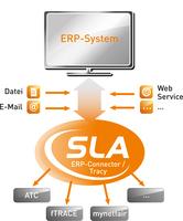 SLA Tracy: Herkunftsdaten-Lösung für ATC, fTRACE, mynetfair & Co