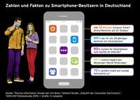 Mehr persönlicher Freiraum durch effiziente Smartphone-Nutzung