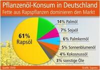 Pflanzenöl-Konsum in Deutschland