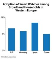 Parks Associates: Westeuropäische Verbraucher werden im Jahr 2020 etwa 24,5 Mio. Dollar für vernetzte Fitness-Tracker und 20,8 Mio. Dollar für Smartwatches ausgeben