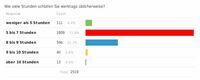 Weltschlaftag: Österreicher schlafen zu wenig