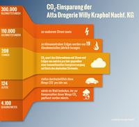 Saubere Energie für Atta Drogerie Willy Krapohl Nachf. KG.