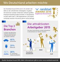 BMW, Fraunhofer und Audi sind attraktivste Arbeitgeber Deutschlands