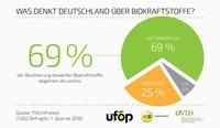 69 Prozent der Deutschen bewerten Biokraftstoffe positiv
