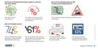 GKN-Umfrage: Plug-in-Hybride in Deutschland bevorzugt